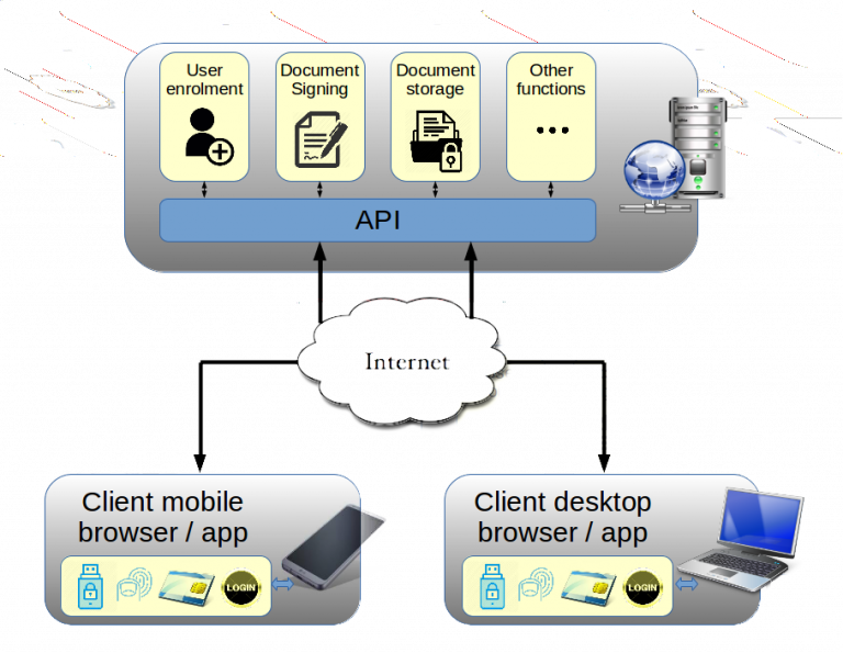 System architecture for remote signing